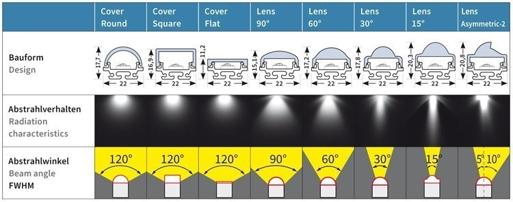 Covers and Lenses